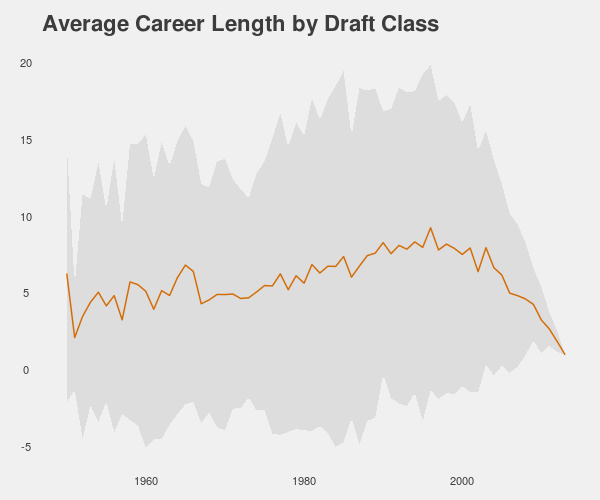 NBA player career length by draft class