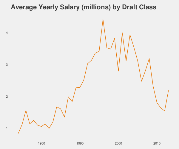 NBA player average yearly salary by draft class